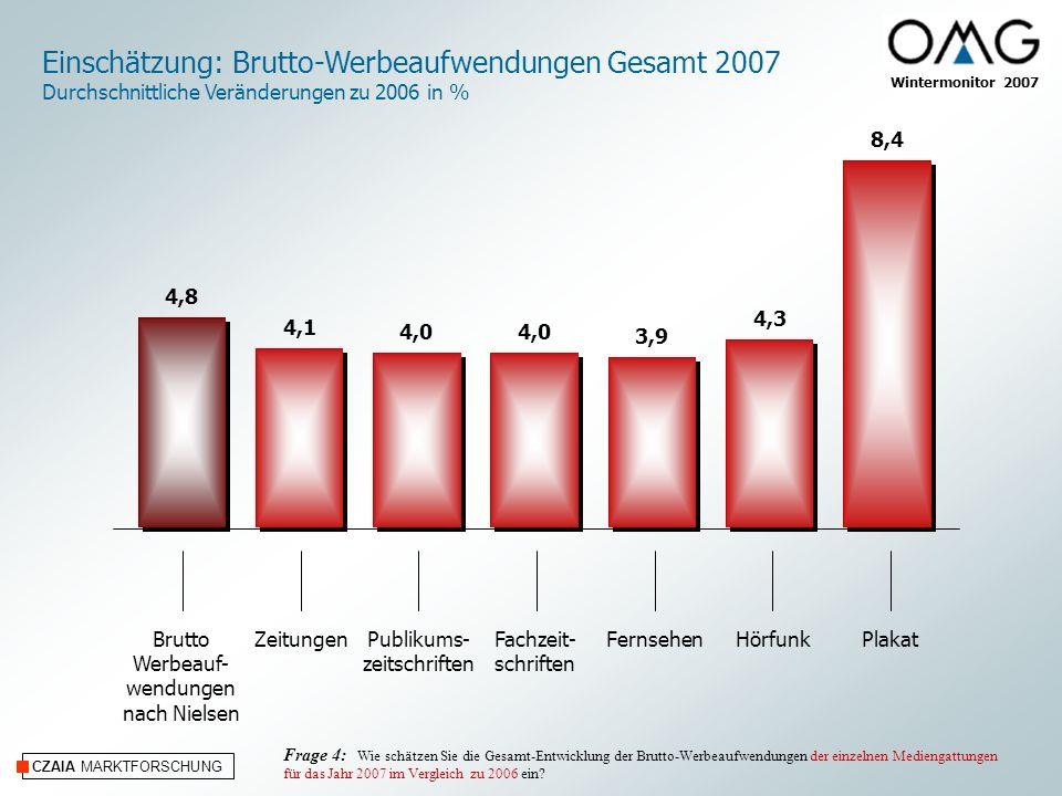 CZAIA MARKTFORSCHUNG Wintermonitor 2007 Einschätzung: Brutto-Werbeaufwendungen Gesamt 2007 Durchschnittliche Veränderungen zu 2006 in % ZeitungenPubli