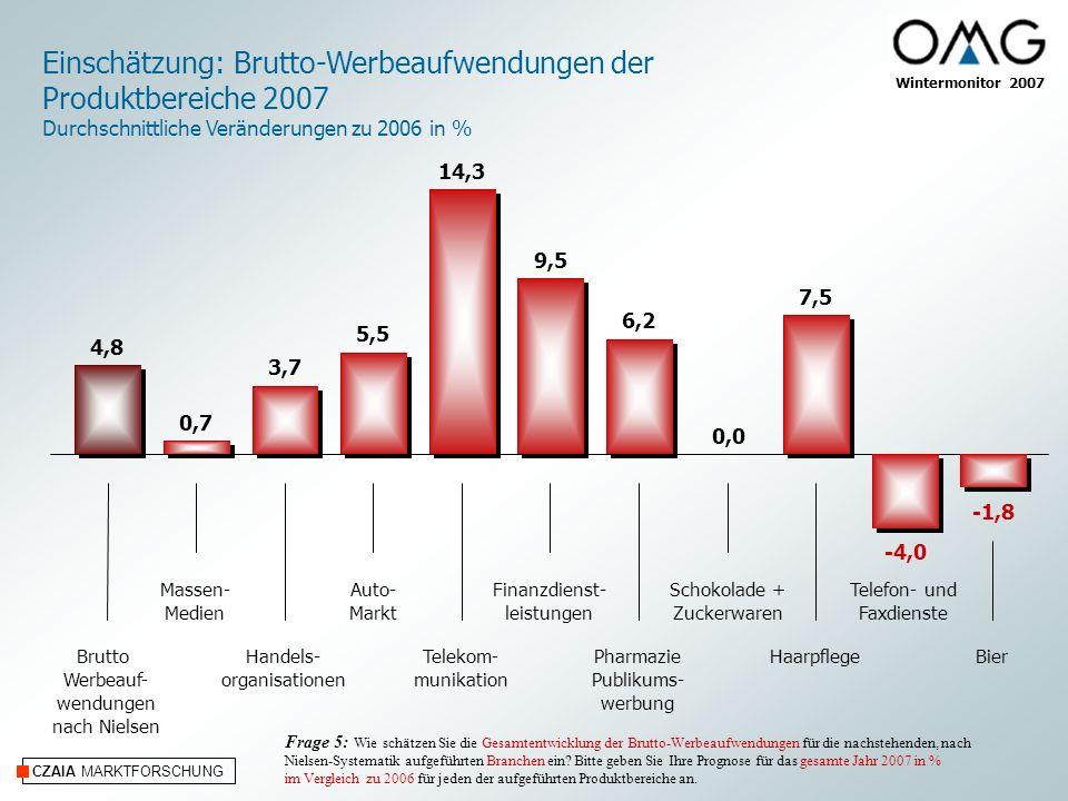 CZAIA MARKTFORSCHUNG Wintermonitor 2007 Einschätzung: Brutto-Werbeaufwendungen der Produktbereiche 2007 Durchschnittliche Veränderungen zu 2006 in % M