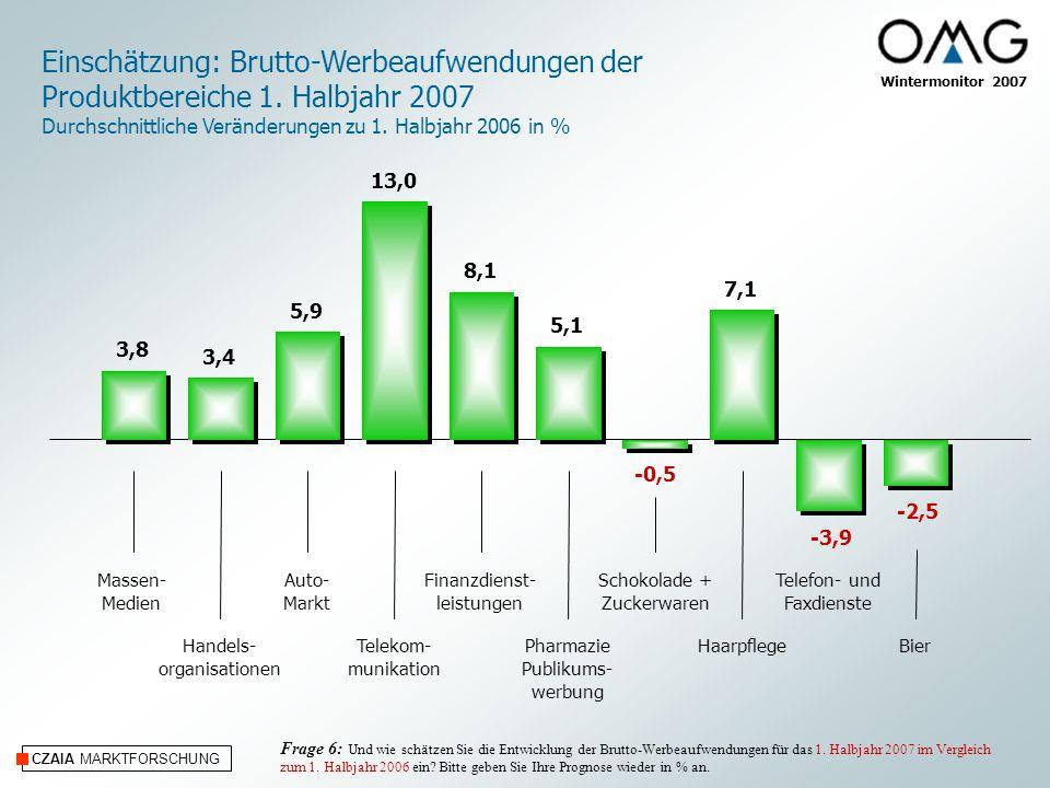 CZAIA MARKTFORSCHUNG Wintermonitor 2007 Einschätzung: Brutto-Werbeaufwendungen der Produktbereiche 1. Halbjahr 2007 Durchschnittliche Veränderungen zu