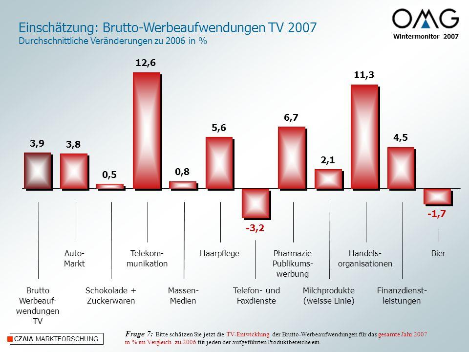 CZAIA MARKTFORSCHUNG Wintermonitor 2007 Einschätzung: Brutto-Werbeaufwendungen TV 2007 Durchschnittliche Veränderungen zu 2006 in % Auto- Markt Schoko