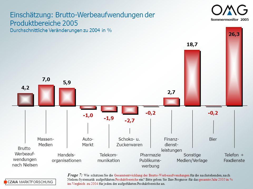 CZAIA MARKTFORSCHUNG Einschätzung: Brutto-Werbeaufwendungen der Produktbereiche 2005 Durchschnittliche Veränderungen zu 2004 in % Massen- Medien Handels- organisationen Auto- Markt Telekom- munikation Schoko- u.