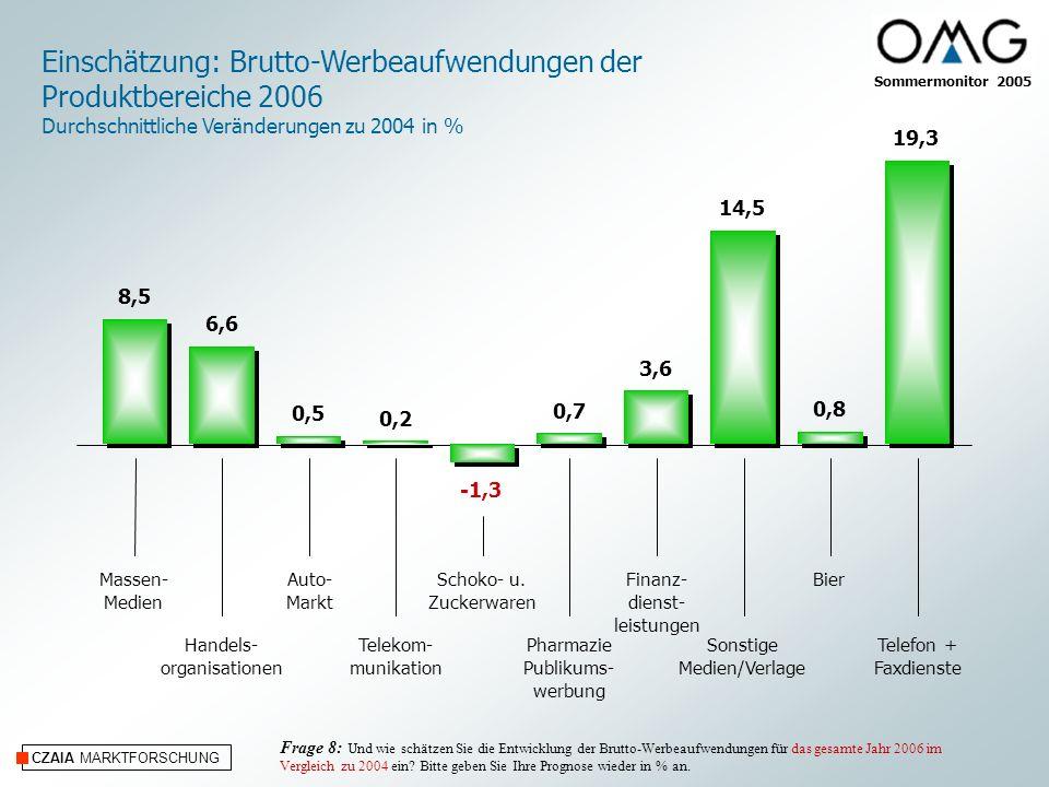 CZAIA MARKTFORSCHUNG Einschätzung: Brutto-Werbeaufwendungen der Produktbereiche 2006 Durchschnittliche Veränderungen zu 2004 in % Massen- Medien Handels- organisationen Auto- Markt Telekom- munikation Schoko- u.