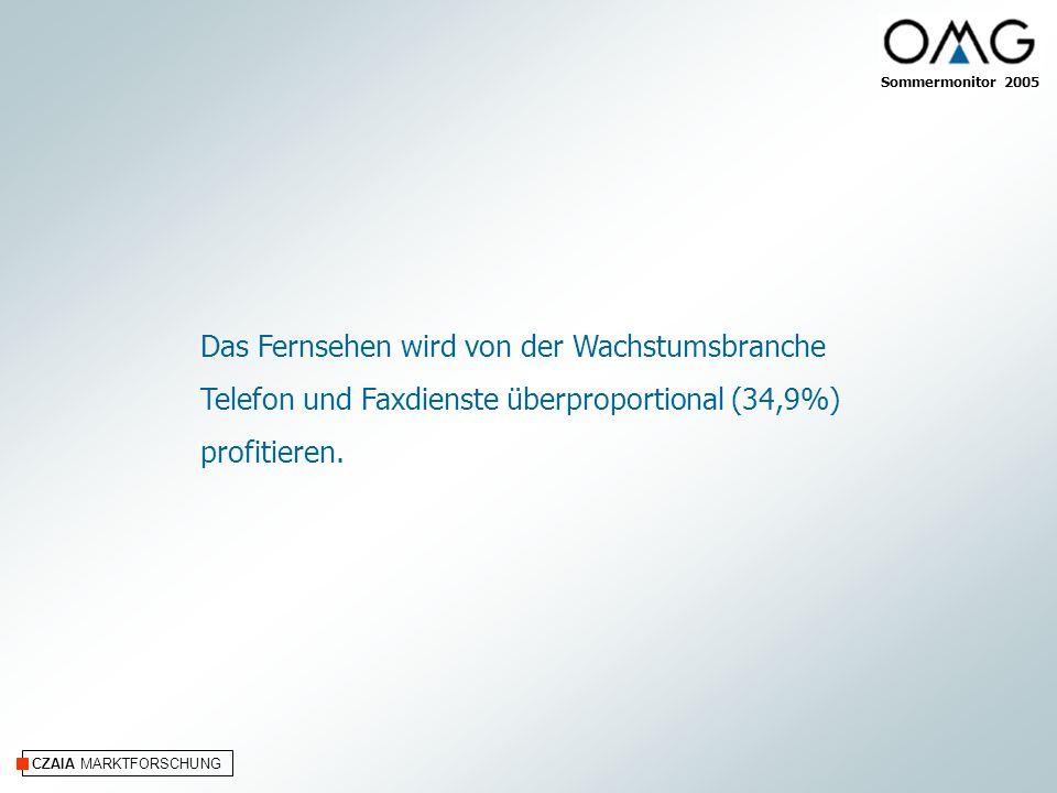 CZAIA MARKTFORSCHUNG Das Fernsehen wird von der Wachstumsbranche Telefon und Faxdienste überproportional (34,9%) profitieren.