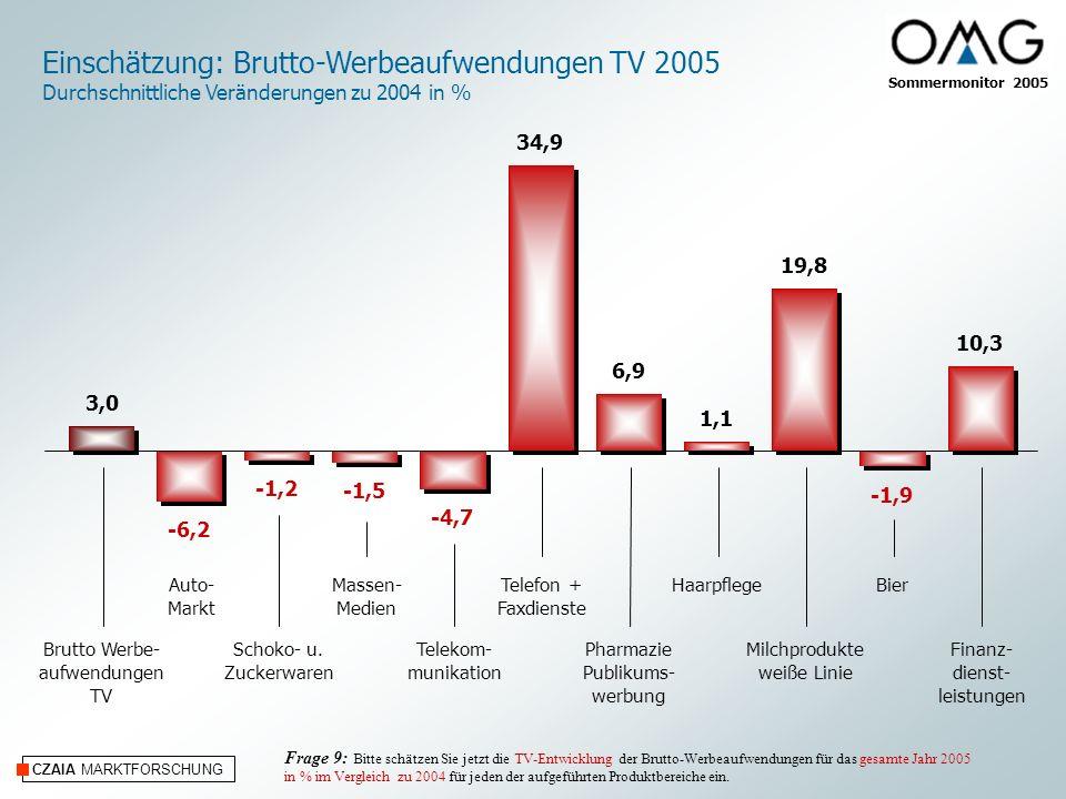 CZAIA MARKTFORSCHUNG Einschätzung: Brutto-Werbeaufwendungen TV 2005 Durchschnittliche Veränderungen zu 2004 in % Auto- Markt Schoko- u.