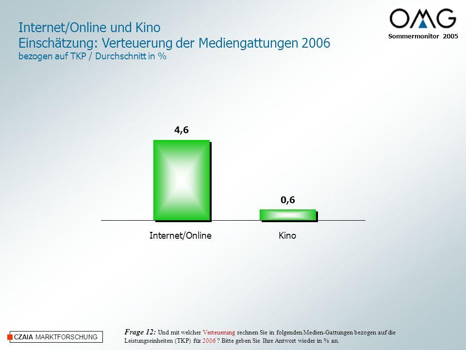 CZAIA MARKTFORSCHUNG Internet/OnlineKino Internet/Online und Kino Einschätzung: Verteuerung der Mediengattungen 2006 bezogen auf TKP / Durchschnitt in % Sommermonitor 2005 Frage 12: Und mit welcher Verteuerung rechnen Sie in folgenden Medien-Gattungen bezogen auf die Leistungseinheiten (TKP) für 2006 .