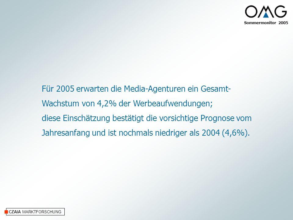 CZAIA MARKTFORSCHUNG Für 2005 erwarten die Media-Agenturen ein Gesamt- Wachstum von 4,2% der Werbeaufwendungen; diese Einschätzung bestätigt die vorsichtige Prognose vom Jahresanfang und ist nochmals niedriger als 2004 (4,6%).