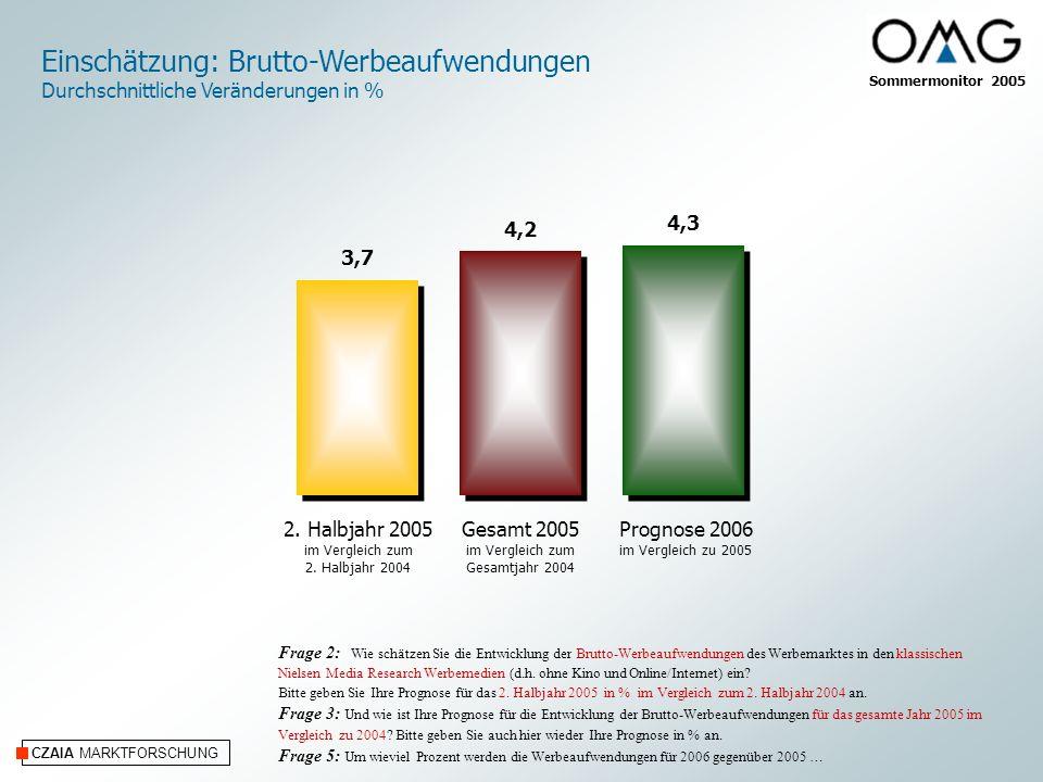 CZAIA MARKTFORSCHUNG Angaben in % Frage 4: Werden die Brutto-Werbeaufwendungen für 2006 gegenüber 2005 Ihrer Ansicht nach steigen, gleichbleiben oder fallen.