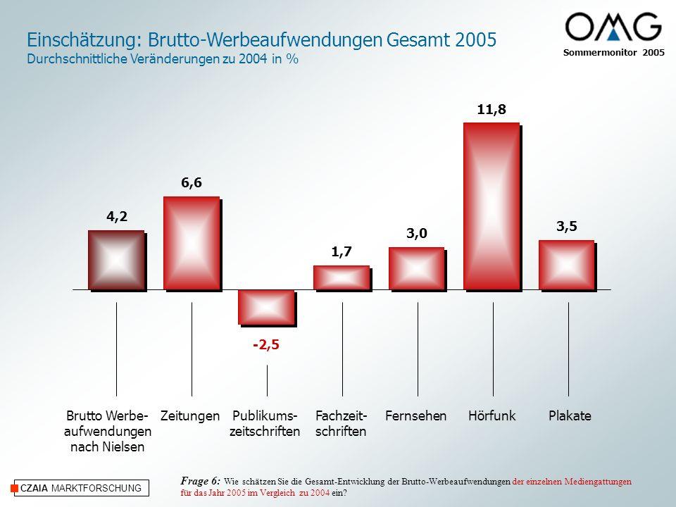 CZAIA MARKTFORSCHUNG Für den Internet/Online-Bereich erwarten die Agenturen geradezu einen Wachstums-Schub (Sommer 2004 – 6,5%; Winter 2005 – 9,3%) von 21,3%.