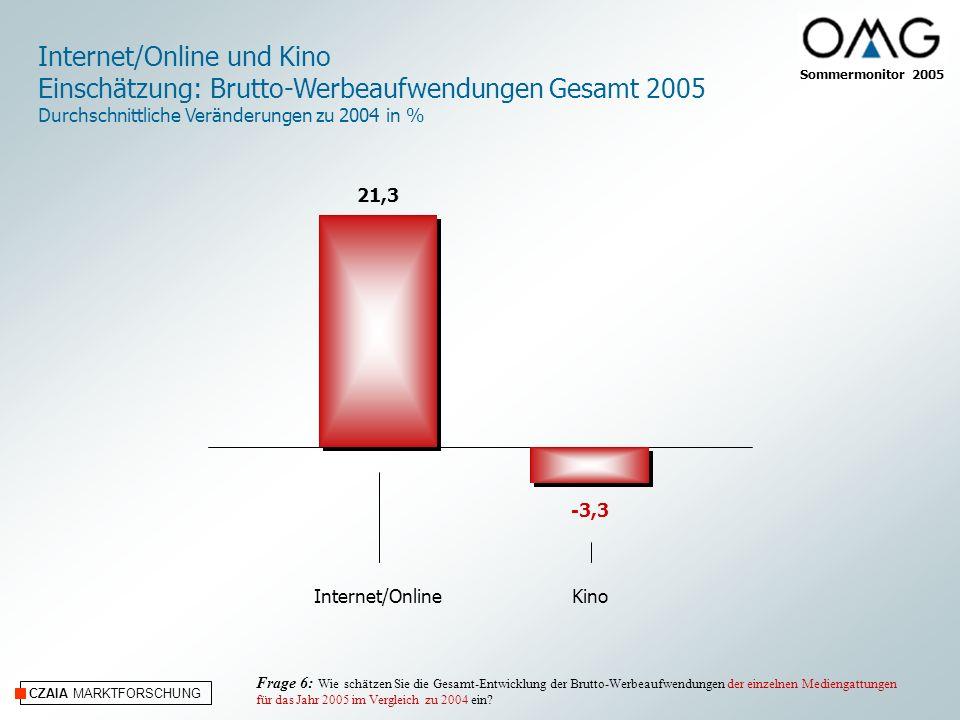 CZAIA MARKTFORSCHUNG Internet/OnlineKino Internet/Online und Kino Einschätzung: Brutto-Werbeaufwendungen Gesamt 2005 Durchschnittliche Veränderungen zu 2004 in % Frage 6: Wie schätzen Sie die Gesamt-Entwicklung der Brutto-Werbeaufwendungen der einzelnen Mediengattungen für das Jahr 2005 im Vergleich zu 2004 ein.