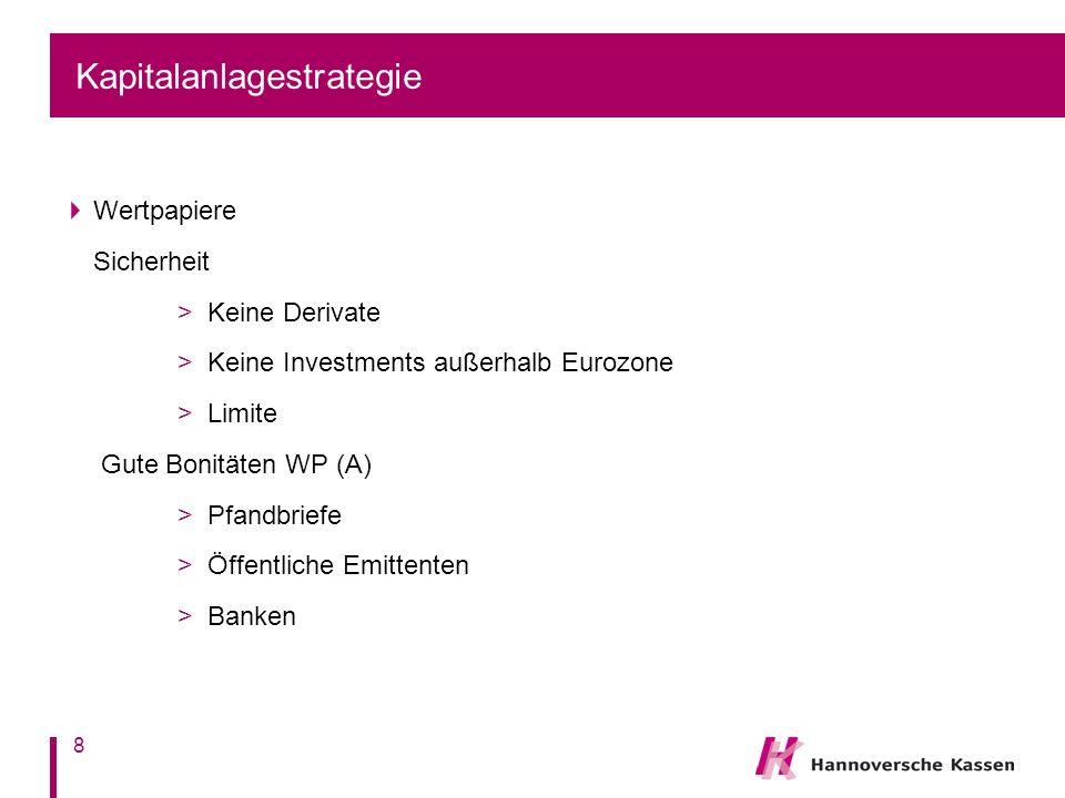 Kapitalanlagestrategie Wertpapiere Sicherheit > Keine Derivate > Keine Investments außerhalb Eurozone > Limite Gute Bonitäten WP (A) > Pfandbriefe > Ö