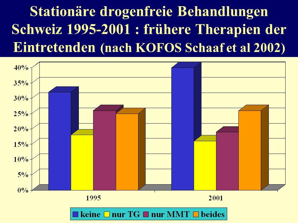 Stationäre Langzeittherapie BRD (Gresch 2004) Dauer –Orientierungsphaseca. 3-4 Wochen –Behandlungsphaseca. 7-14 Wochen –Re-Integrationsphaseca. 8-12 W