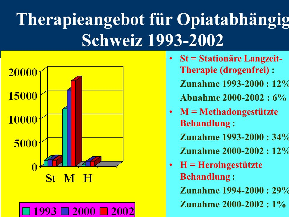Stationäre drogenfreie Behandlungen Schweiz 1995-2001 : frühere Therapien der Eintretenden (nach KOFOS Schaaf et al 2002)