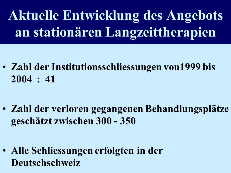 Therapieangebot für Opiatabhängige Schweiz 1993-2002 St = Stationäre Langzeit- Therapie (drogenfrei) : Zunahme 1993-2000 : 12% Abnahme 2000-2002 : 6%
