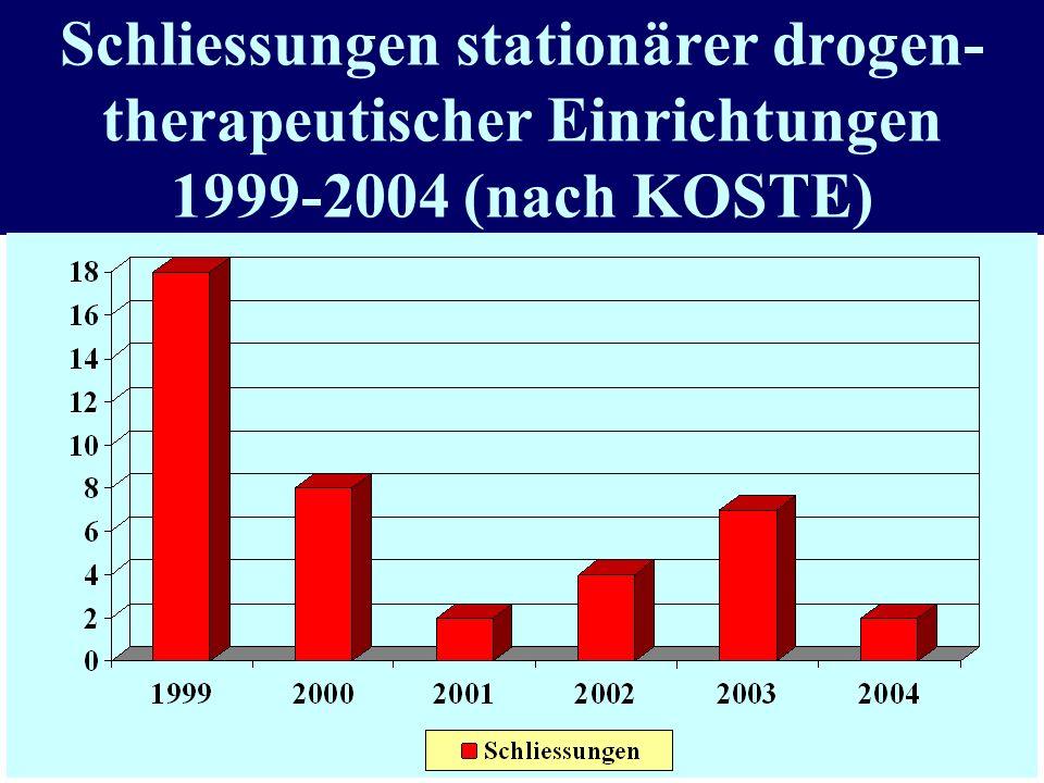 Aktuelle Entwicklung des Angebots an stationären Langzeittherapien Zahl der Institutionsschliessungen von1999 bis 2004 : 41 Zahl der verloren gegangen