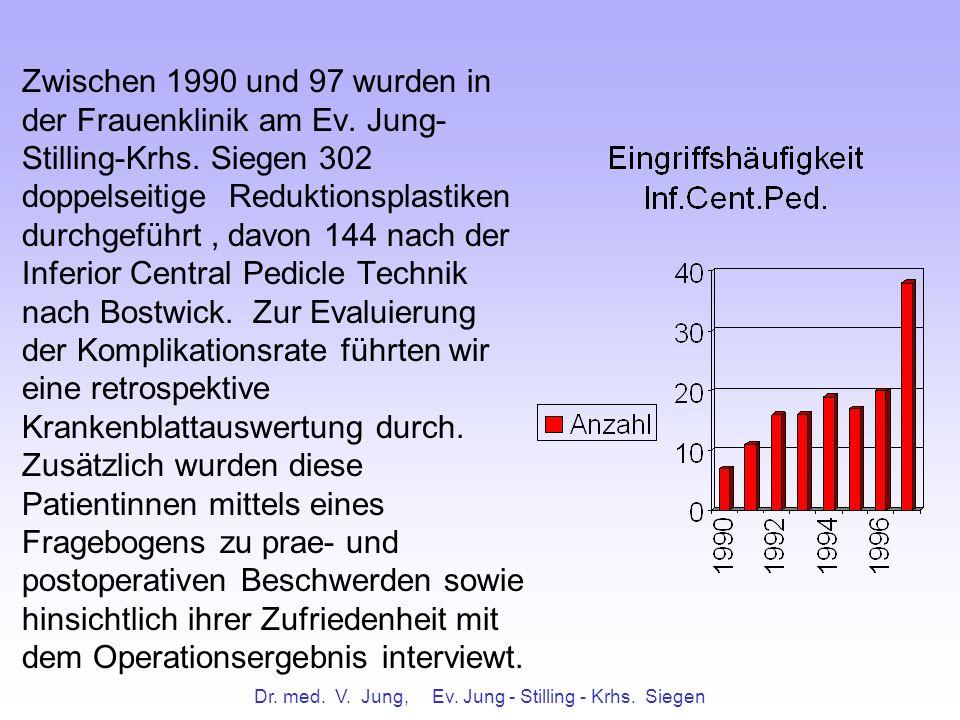 Dr. med. V. Jung, Ev. Jung - Stilling - Krhs. Siegen Zwischen 1990 und 97 wurden in der Frauenklinik am Ev. Jung- Stilling-Krhs. Siegen 302 doppelseit