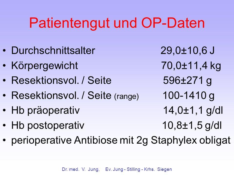 Dr. med. V. Jung, Ev. Jung - Stilling - Krhs. Siegen Patientengut und OP-Daten Durchschnittsalter 29,0±10,6 J Körpergewicht 70,0±11,4 kg Resektionsvol