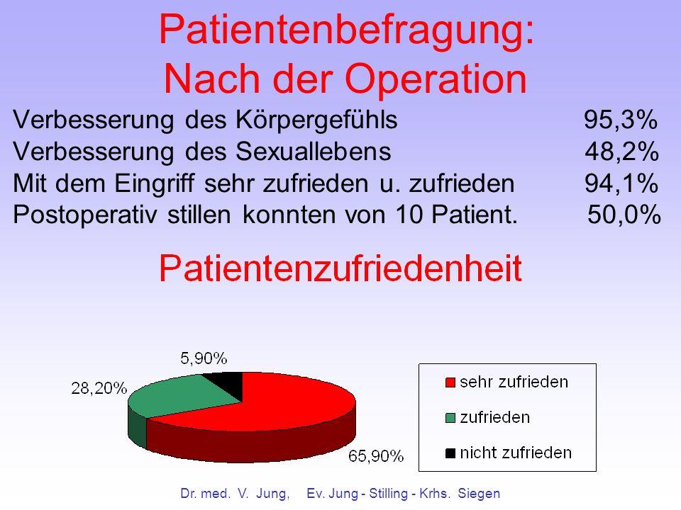 Dr. med. V. Jung, Ev. Jung - Stilling - Krhs. Siegen Patientenbefragung: Nach der Operation Verbesserung des Körpergefühls 95,3% Verbesserung des Sexu