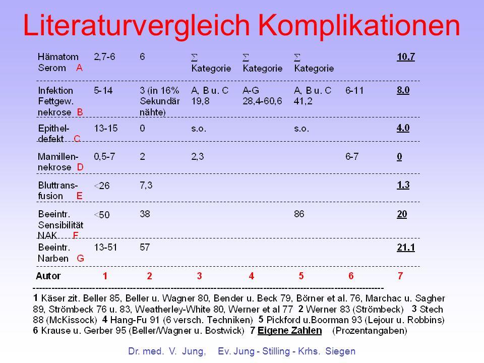 Dr. med. V. Jung, Ev. Jung - Stilling - Krhs. Siegen Literaturvergleich Komplikationen