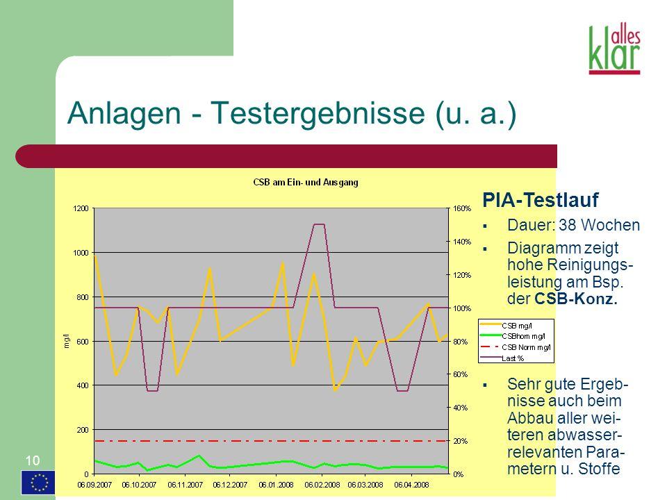 Anlagen - Testergebnisse (u. a.) PIA-Testlauf Dauer: 38 Wochen Diagramm zeigt hohe Reinigungs- leistung am Bsp. der CSB-Konz. Sehr gute Ergeb- nisse a