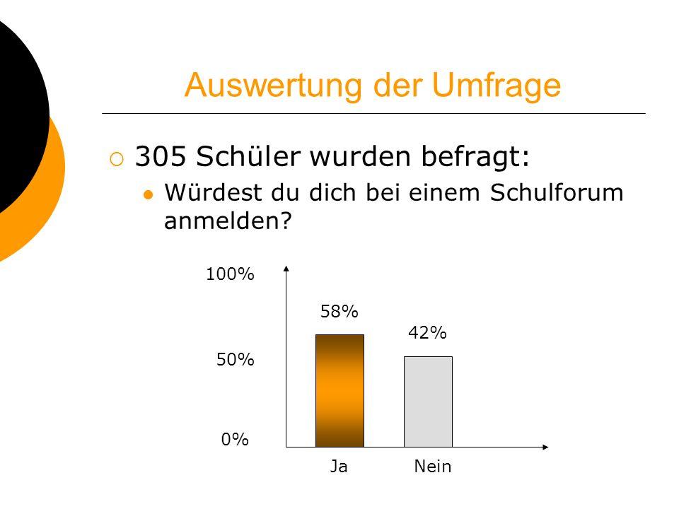 Auswertung der Umfrage 305 Schüler wurden befragt: Würdest du dich bei einem Schulforum anmelden? 100% 50% 0% 58% 42% JaNein