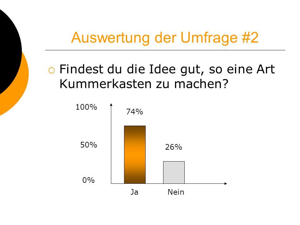 Auswertung der Umfrage #2 Findest du die Idee gut, so eine Art Kummerkasten zu machen? 100% 50% 0% 74% 26% JaNein