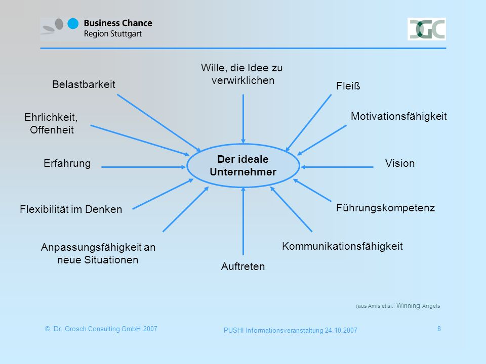 © Dr.Grosch Consulting GmbH 20079 PUSH.