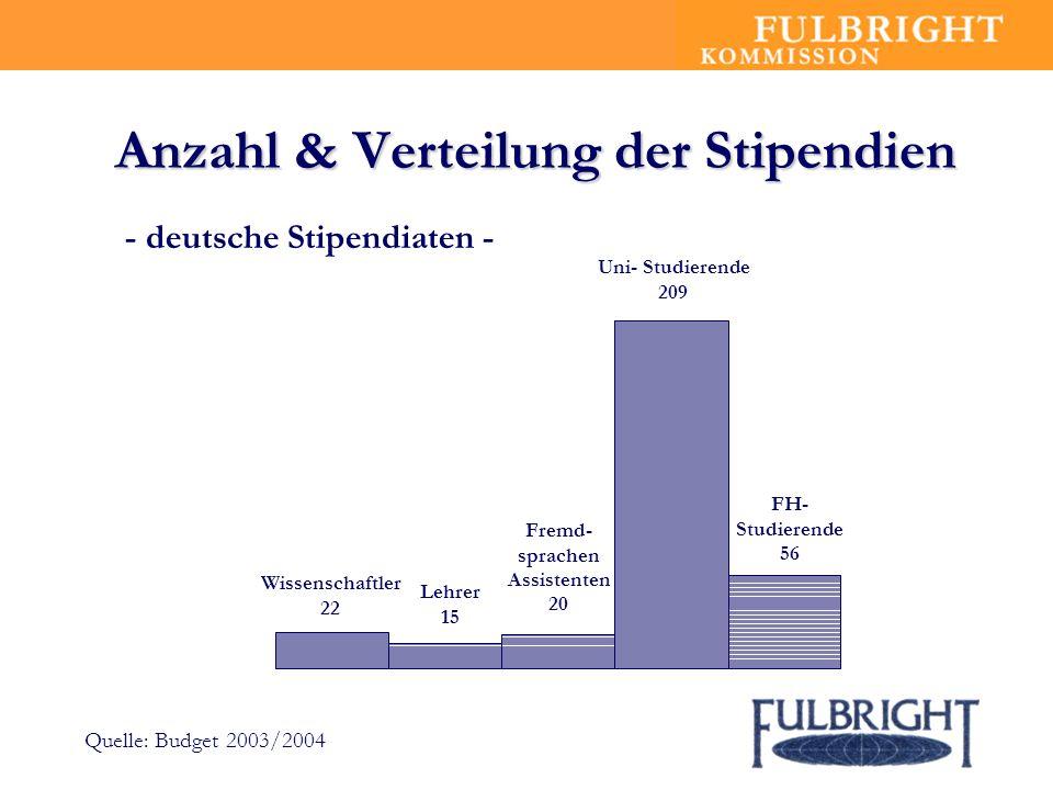 Anzahl & Verteilung der Stipendien Wissenschaftler 22 Lehrer 15 Fremd- sprachen Assistenten 20 Uni- Studierende 209 FH- Studierende 56 - deutsche Stipendiaten - Quelle: Budget 2003/2004