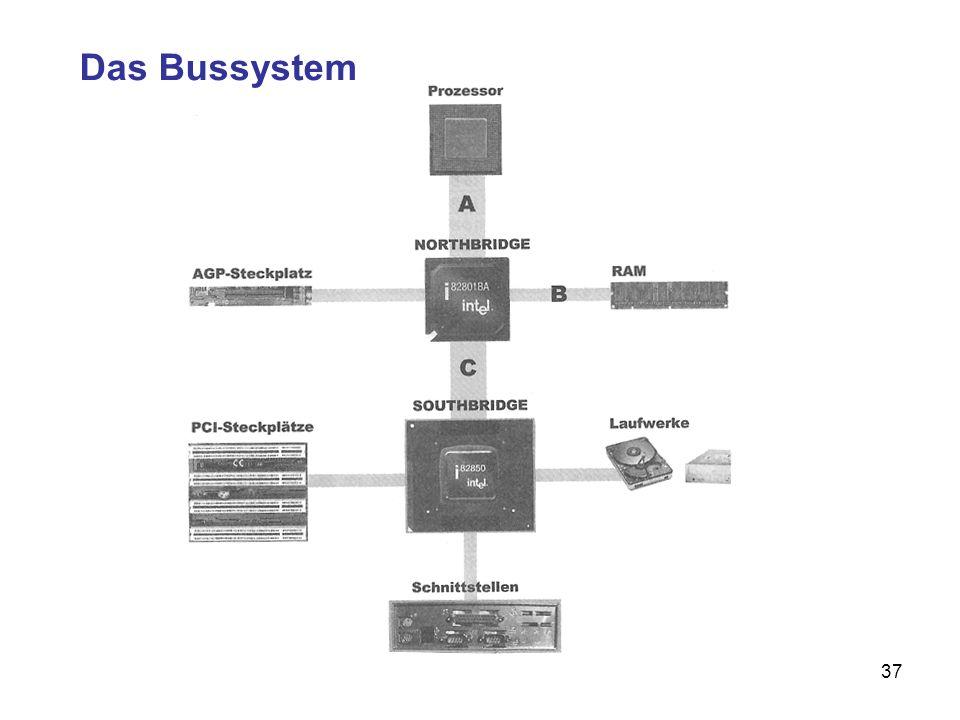 38 Busse sind Datenkanäle, welche die Kompo- nenten des PC miteinander verbinden Verkehrsbusse transportieren Menschen Computerbusse transportieren –Adressen (jede Speicherstelle des RAM hat eine bestimmte Adresse, ähnlich wie eine Hausnummer) –Daten –Steuersignale