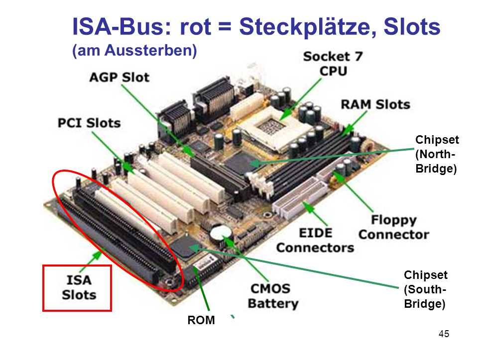 46 ISA-Bus: Industrial Standard Architecture veralteter Bus («lahme Ente») Taktfrequenz: etwa 8 MHz Breite: 16 Bit für spezielle Karten Neuste PC verfügen über einen oder gar keinen ISA-Slot