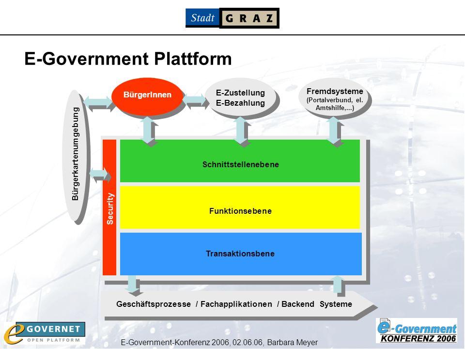 E-Government-Konferenz 2006, 02.06.06, Barbara Meyer Geschäftsprozesse / Fachapplikationen / Backend Systeme Funktionsebene Bürgerkartenumgebung E-Zus