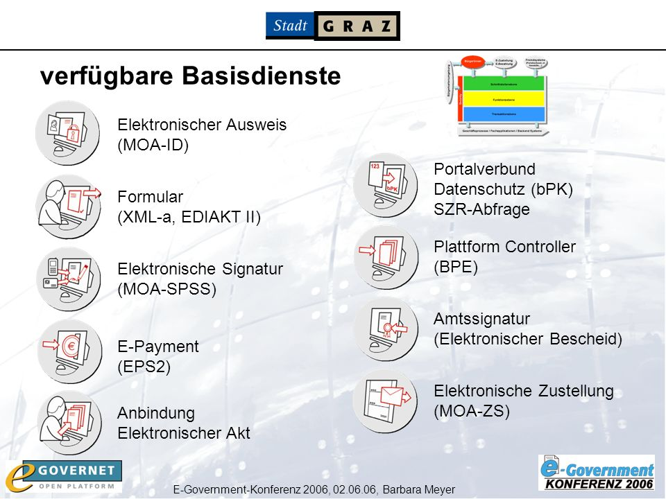 E-Government-Konferenz 2006, 02.06.06, Barbara Meyer Elektronischer Ausweis (MOA-ID) Formular (XML-a, EDIAKT II) Elektronische Signatur (MOA-SPSS) E-P