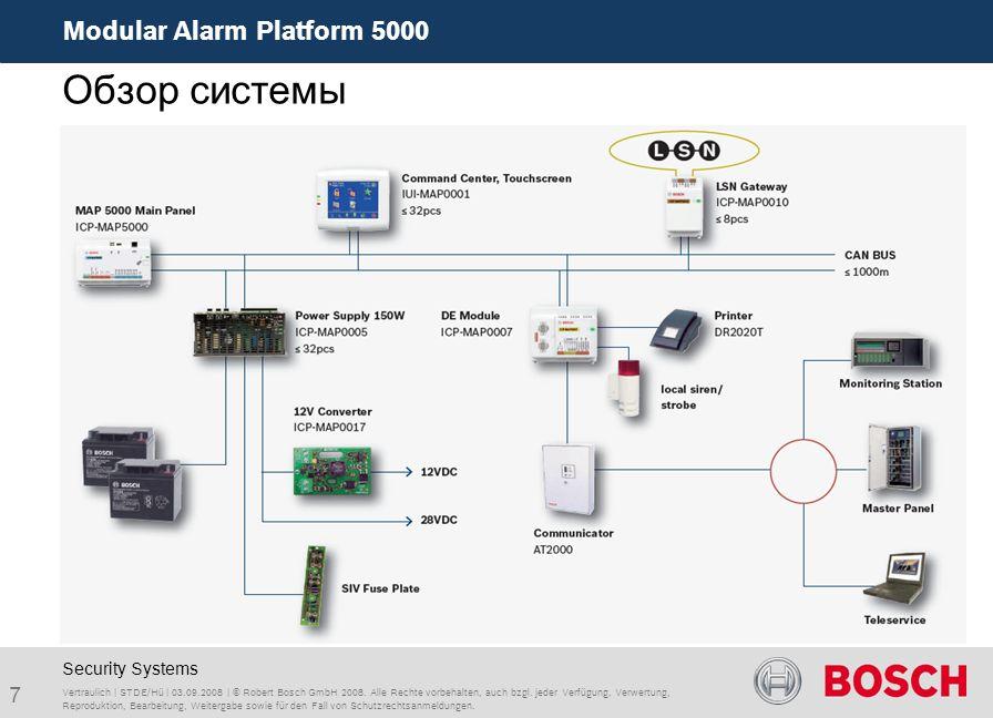 Modular Alarm Platform 5000 7 Vertraulich | STDE/Hü | 03.09.2008 | © Robert Bosch GmbH 2008. Alle Rechte vorbehalten, auch bzgl. jeder Verfügung, Verw