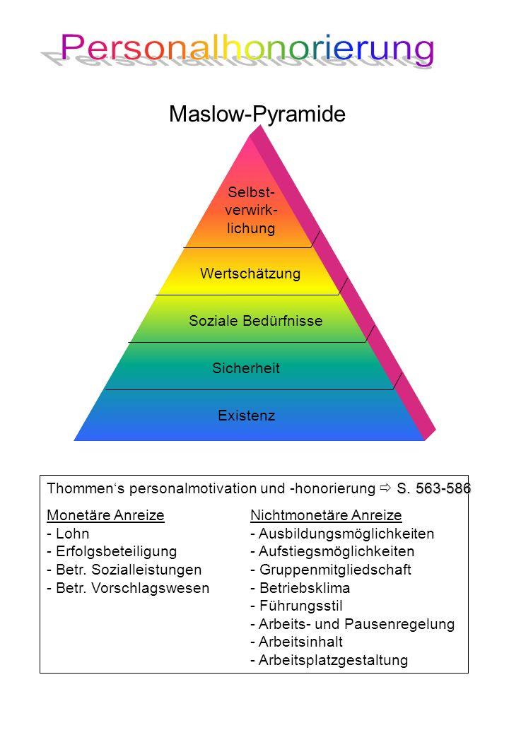 Maslow-Pyramide Existenz Sicherheit Soziale Bedürfnisse Wertschätzung Selbst- verwirk- lichung S.