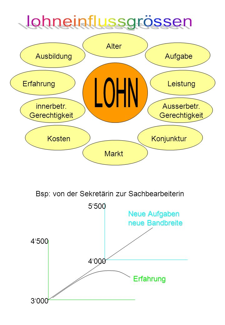 3000 4500 4000 5500Erfahrung Neue Aufgaben neue Bandbreite Bsp: von der Sekretärin zur Sachbearbeiterin Ausserbetr.