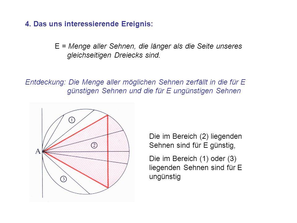 4. Das uns interessierende Ereignis: E = Menge aller Sehnen, die länger als die Seite unseres gleichseitigen Dreiecks sind. Entdeckung: Die Menge alle
