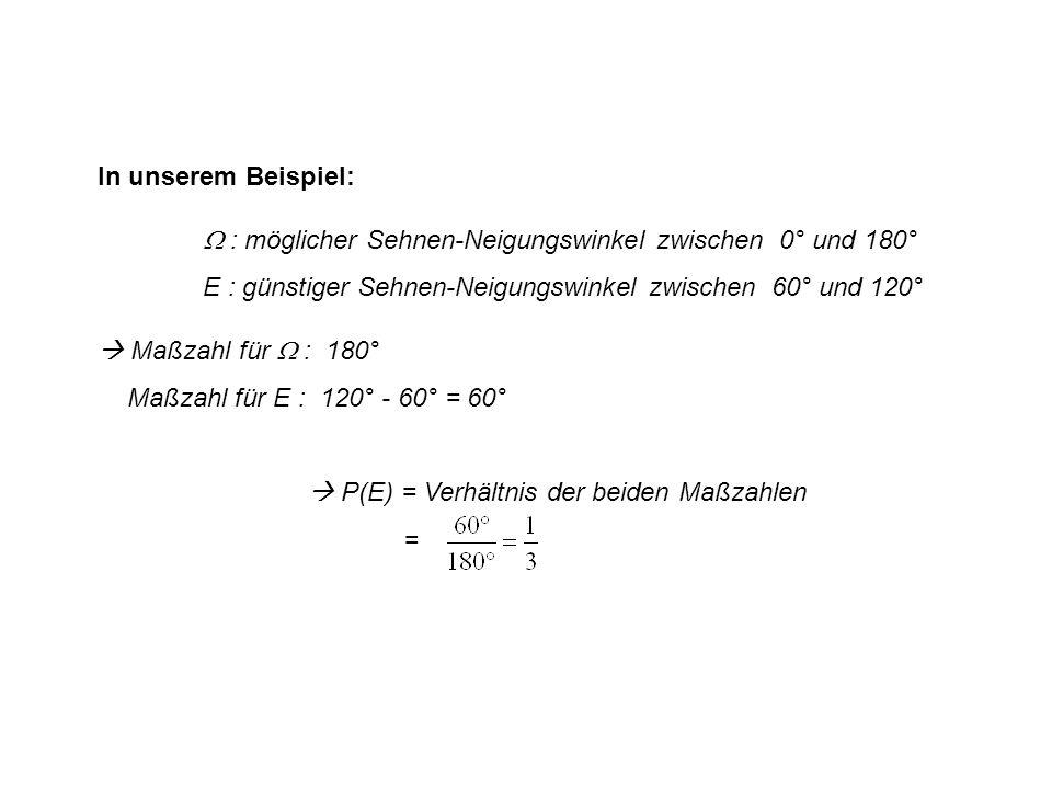 In unserem Beispiel: : möglicher Sehnen-Neigungswinkel zwischen 0° und 180° E : günstiger Sehnen-Neigungswinkel zwischen 60° und 120° Maßzahl für : 180° Maßzahl für E : 120° - 60° = 60° P(E) = Verhältnis der beiden Maßzahlen =