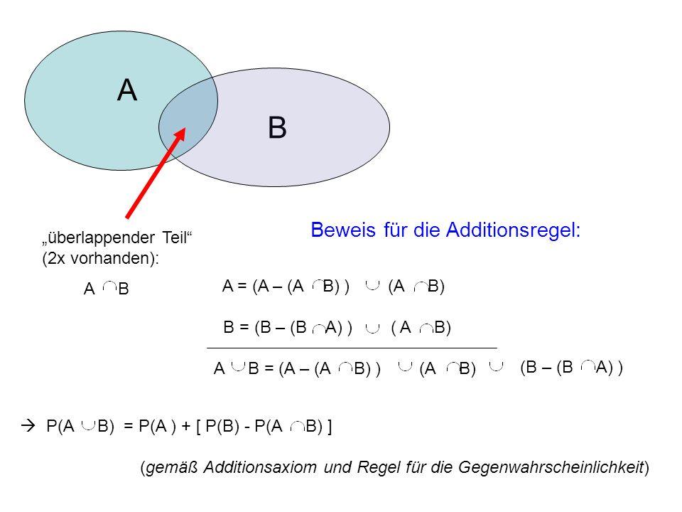 Beweis für die Additionsregel: B überlappender Teil (2x vorhanden): A B A A = (A – (A B) ) (A B) B = (B – (B A) ) ( A B) A B = (A – (A B) ) (A B) (B – (B A) ) P(A B) = P(A ) + [ P(B) - P(A B) ] (gemäß Additionsaxiom und Regel für die Gegenwahrscheinlichkeit)