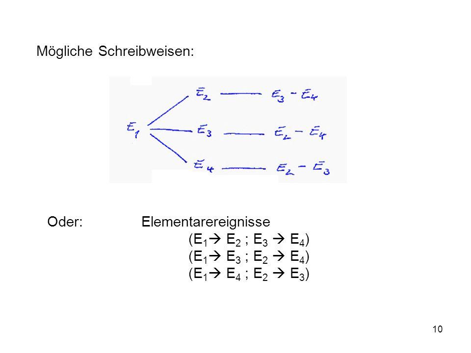 10 Mögliche Schreibweisen: Oder: Elementarereignisse (E 1 E 2 ; E 3 E 4 ) (E 1 E 3 ; E 2 E 4 ) (E 1 E 4 ; E 2 E 3 )