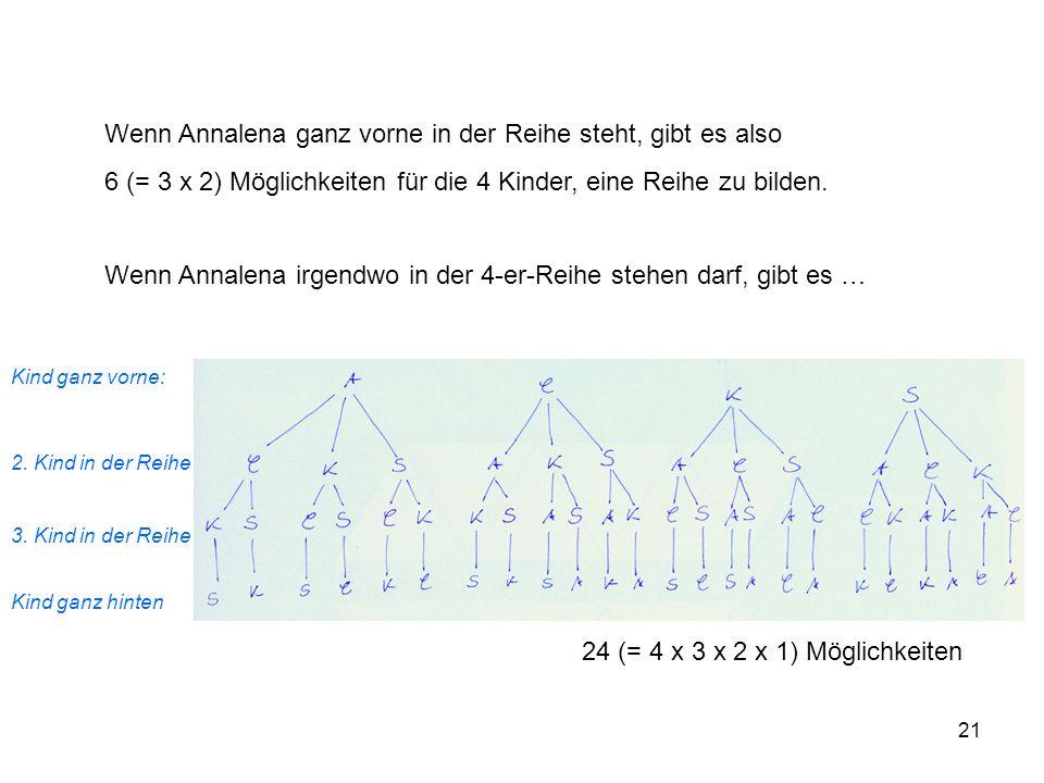 21 Wenn Annalena ganz vorne in der Reihe steht, gibt es also 6 (= 3 x 2) Möglichkeiten für die 4 Kinder, eine Reihe zu bilden.