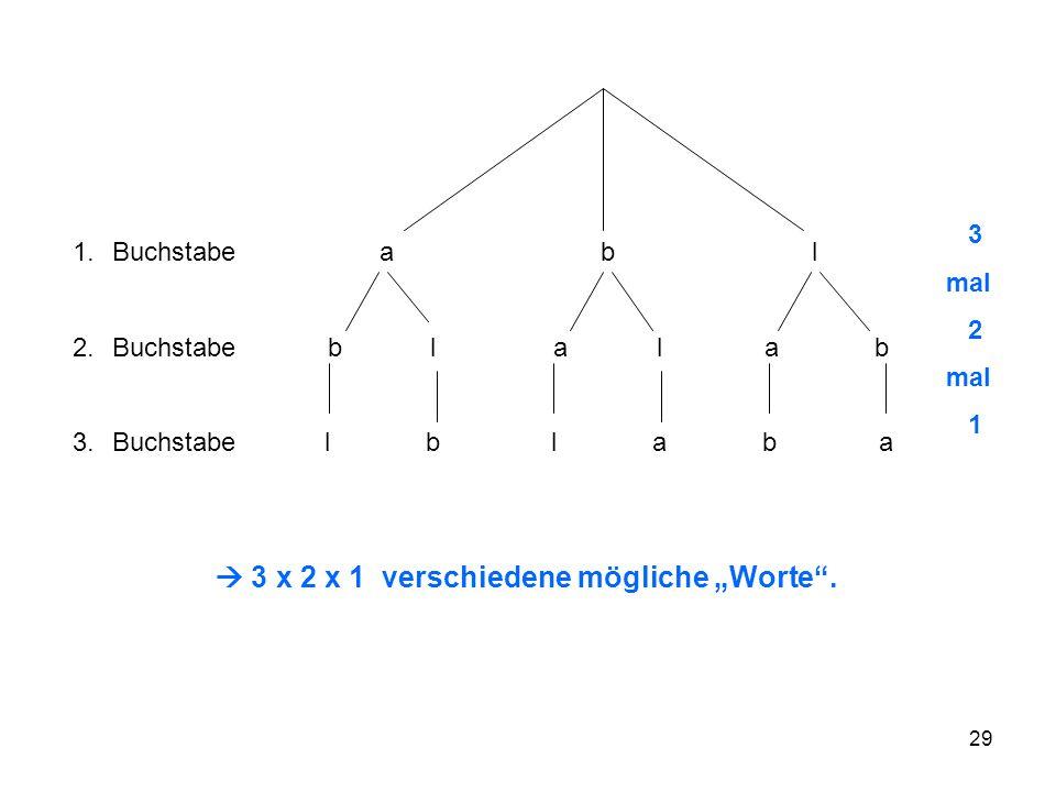 29 1.Buchstabe abl 2.Buchstabe b l a l a b 3.Buchstabe l b l a b a 3 mal 2 mal 1 3 x 2 x 1 verschiedene mögliche Worte.
