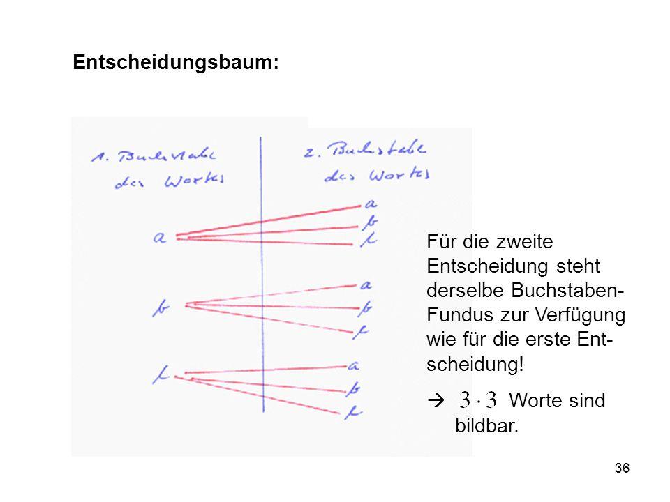 36 Entscheidungsbaum: Für die zweite Entscheidung steht derselbe Buchstaben- Fundus zur Verfügung wie für die erste Ent- scheidung.