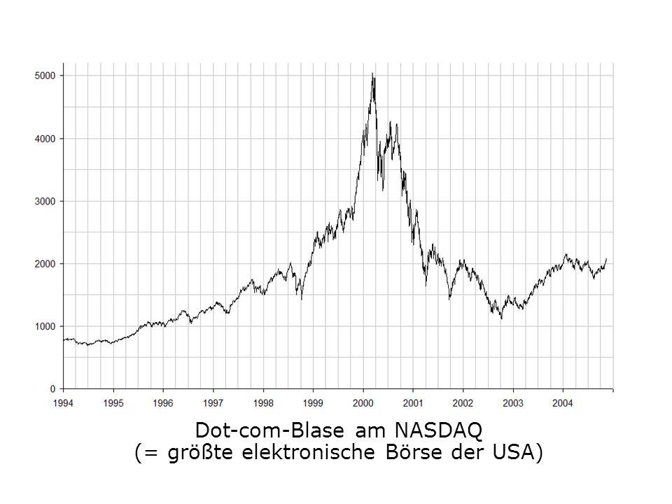 Dot-com-Blase am NASDAQ (= größte elektronische Börse der USA)