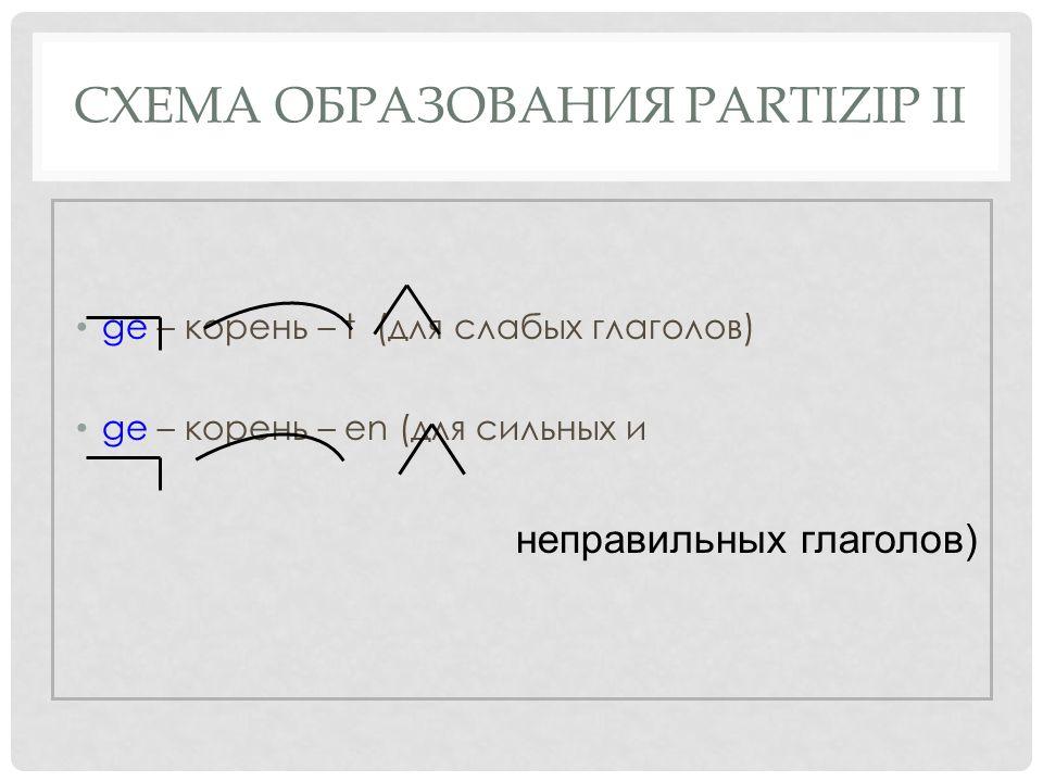 СХЕМА ОБРАЗОВАНИЯ PARTIZIP II ge – корень – t (для слабых глаголов) ge – корень – en (для сильных и неправильных глаголов)