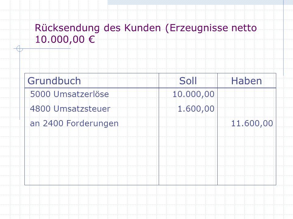 Rücksendung des Kunden (Erzeugnisse netto 10.000,00 GrundbuchSollHaben 5000 Umsatzerlöse 4800 Umsatzsteuer an 2400 Forderungen 10.000,00 1.600,00 11.6