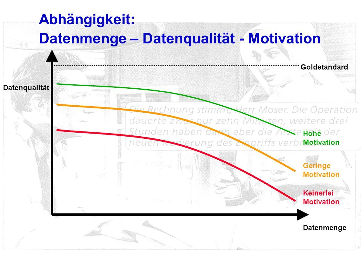 Abhängigkeit: Datenmenge – Datenqualität - Motivation Datenqualität Datenmenge Hohe Motivation Geringe Motivation Keinerlei Motivation Goldstandard