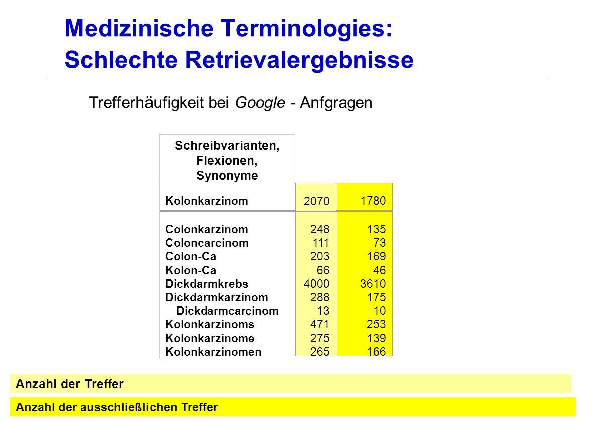 Medizinische Terminologies: Schlechte Retrievalergebnisse Anzahl der ausschließlichen Treffer Anzahl der Treffer Kolonkarzinom 2070 1780 Colonkarzinom