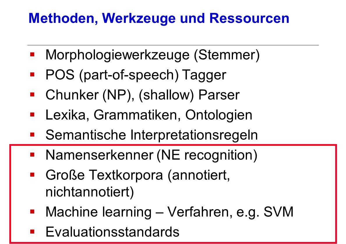 Morphologiewerkzeuge (Stemmer) POS (part-of-speech) Tagger Chunker (NP), (shallow) Parser Lexika, Grammatiken, Ontologien Semantische Interpretationsr