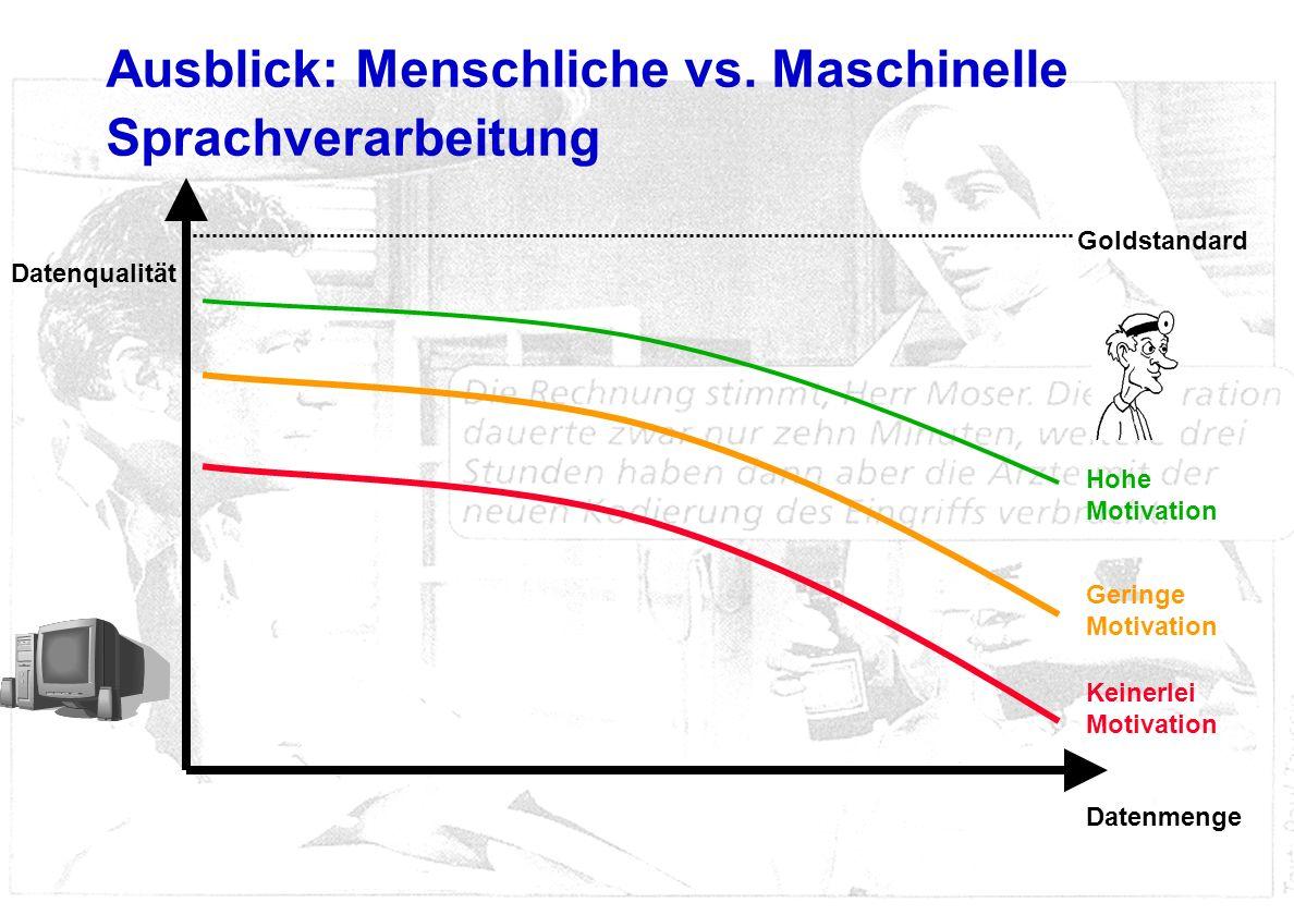 Ausblick: Menschliche vs. Maschinelle Sprachverarbeitung Datenqualität Datenmenge Hohe Motivation Geringe Motivation Keinerlei Motivation Goldstandard
