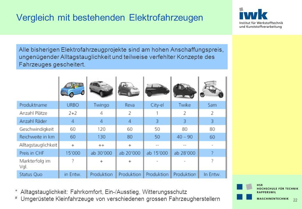 22 Vergleich mit bestehenden Elektrofahrzeugen Alle bisherigen Elektrofahrzeugprojekte sind am hohen Anschaffungspreis, ungenügender Alltagstauglichkeit und teilweise verfehlter Konzepte des Fahrzeuges gescheitert.