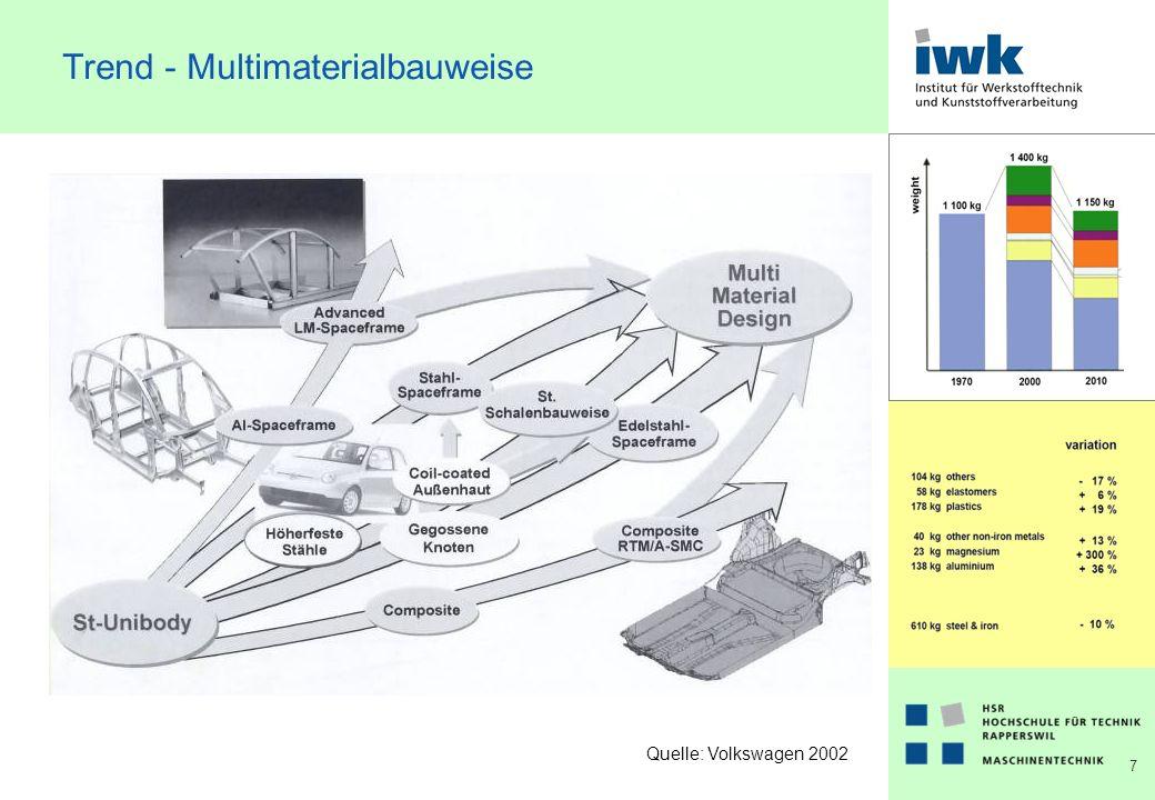 8 Werkstoffanteile Quelle: Prof. Dr. R. Haldenwanger: Komplexität des Leichbaus im Pkw